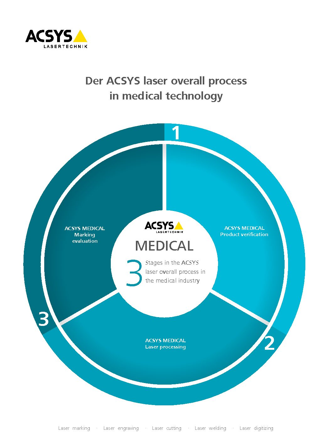 The ACSYS MEDICAL brochure complete laser process in Medical Technology