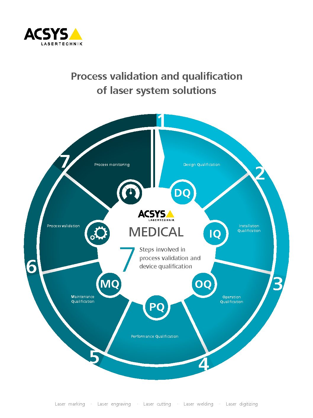 The ACSYS MEDICAL Infobrochure on process validation and device qualification